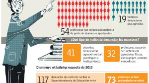 Maltrato a profesores: más de la mitad de las denuncias apunta a los padres